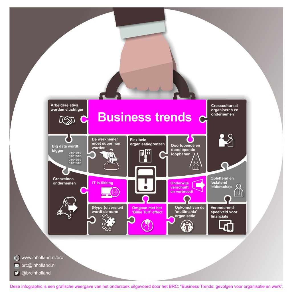 Business Trends infographic NL